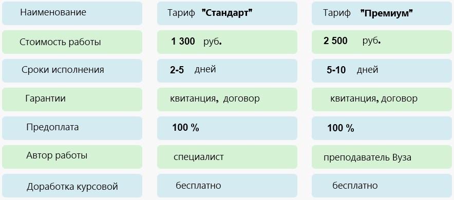 Закачать Изучение Москвы курсовая Изучение москвы курсовая в деталях